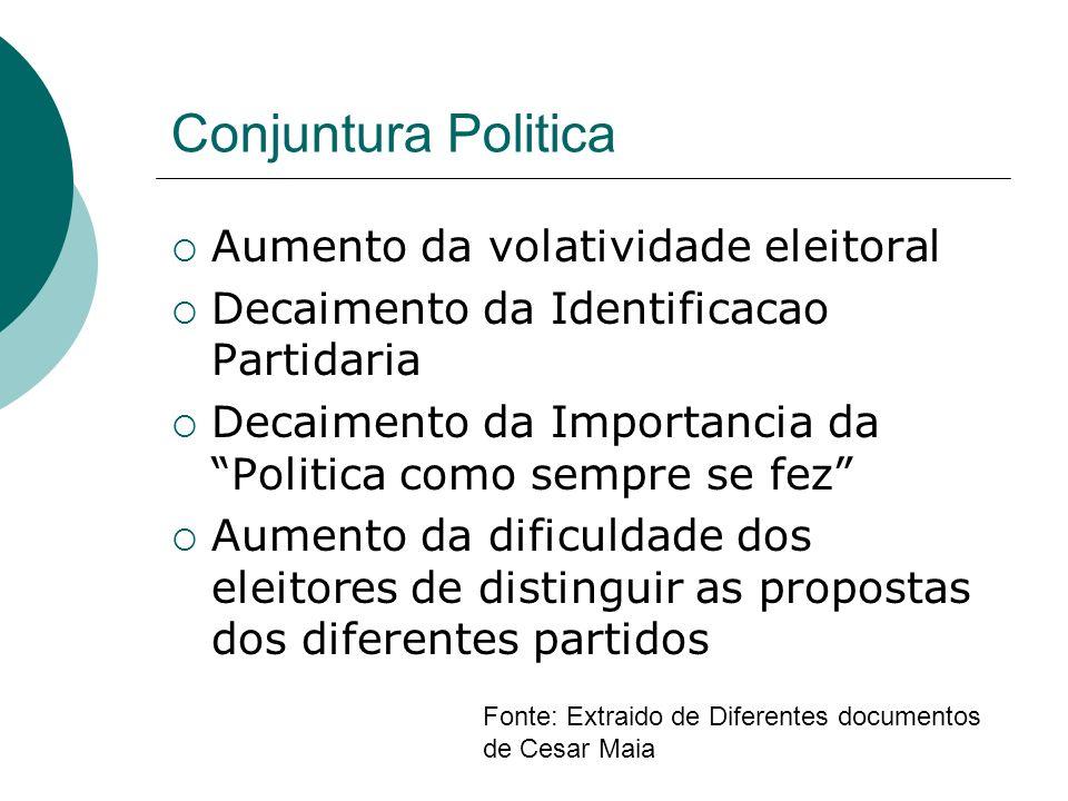 Conjuntura Politica Aumento da volatividade eleitoral