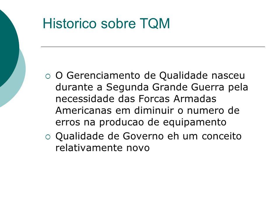 Historico sobre TQM