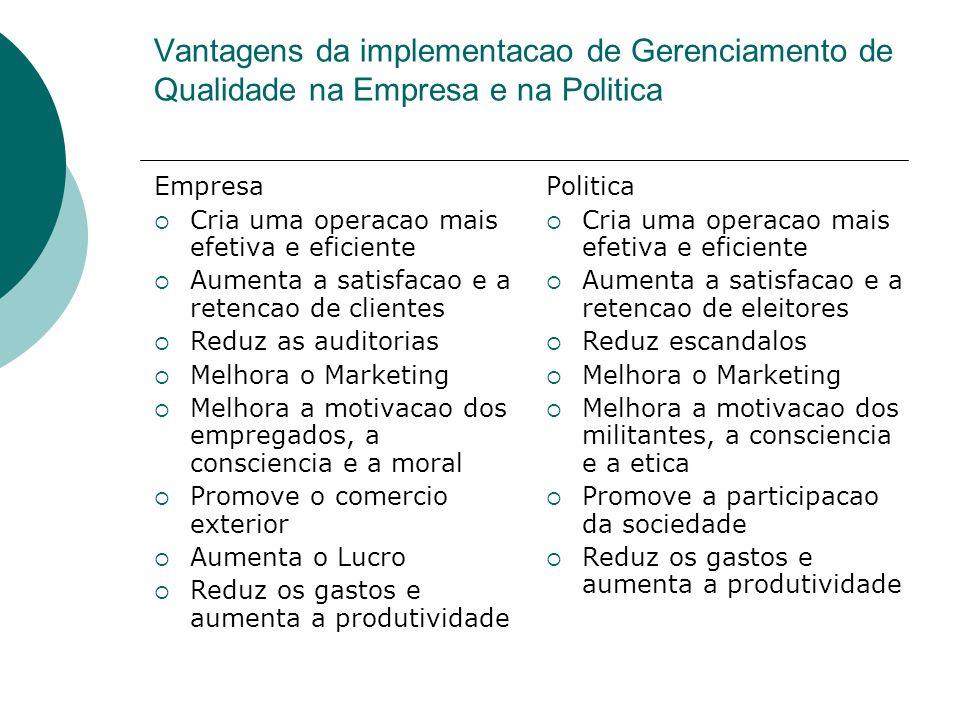 Vantagens da implementacao de Gerenciamento de Qualidade na Empresa e na Politica