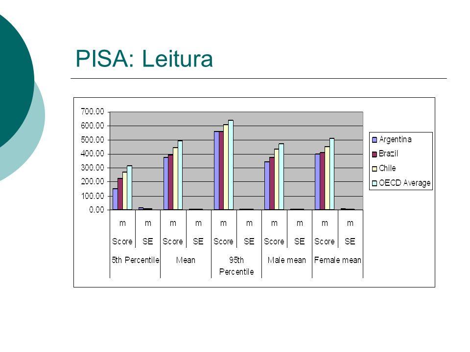 PISA: Leitura