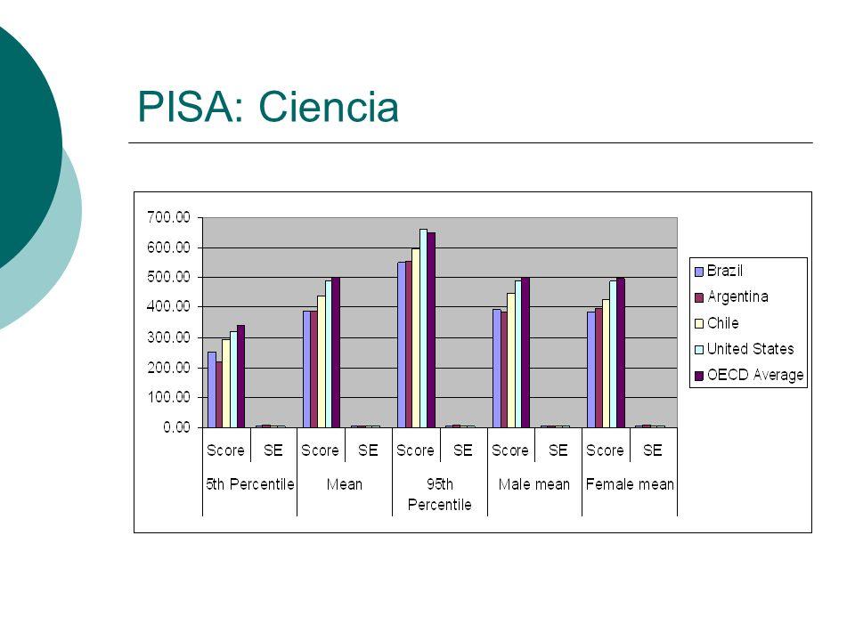 PISA: Ciencia