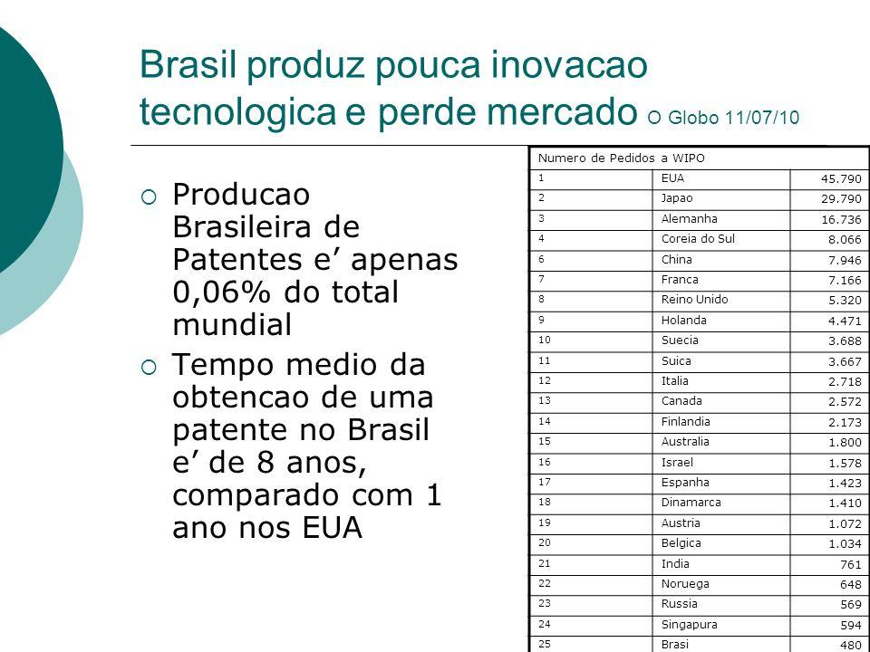 Brasil produz pouca inovacao tecnologica e perde mercado O Globo 11/07/10