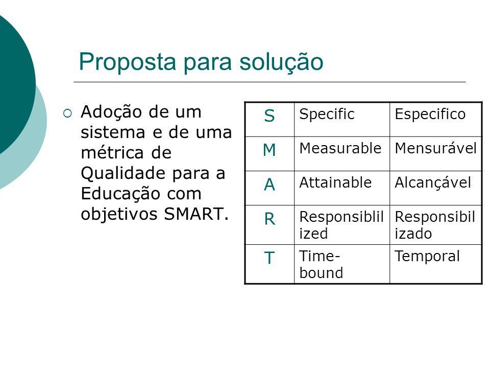 Proposta para solução S M A