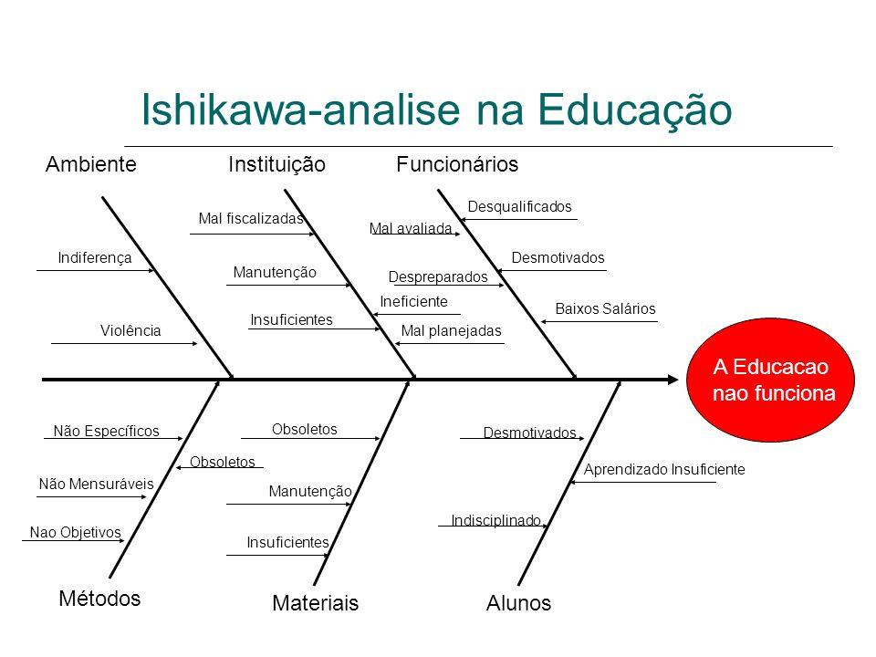 Ishikawa-analise na Educação
