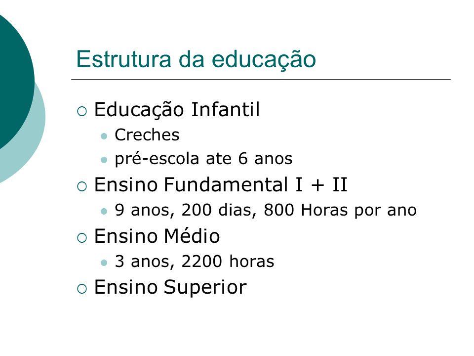 Estrutura da educação Educação Infantil Ensino Fundamental I + II