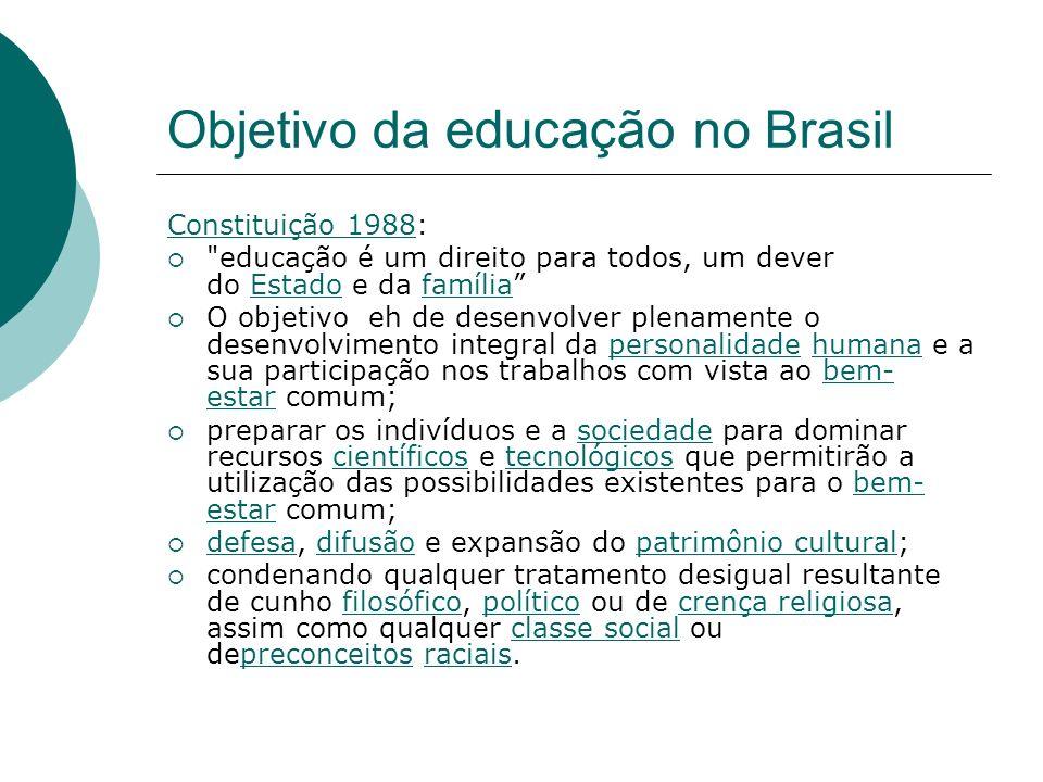 Objetivo da educação no Brasil
