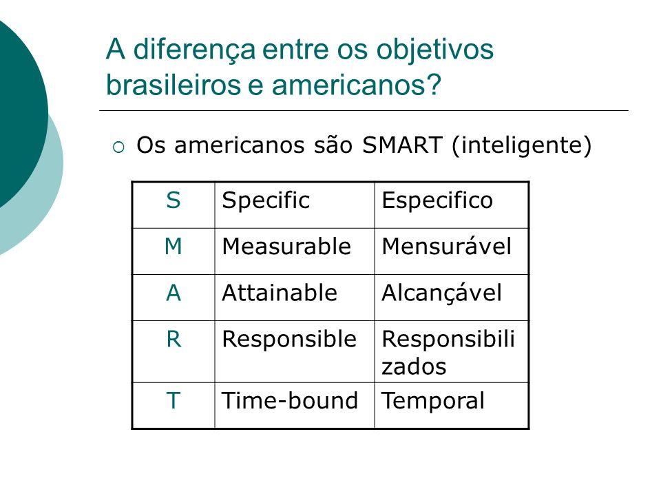 A diferença entre os objetivos brasileiros e americanos