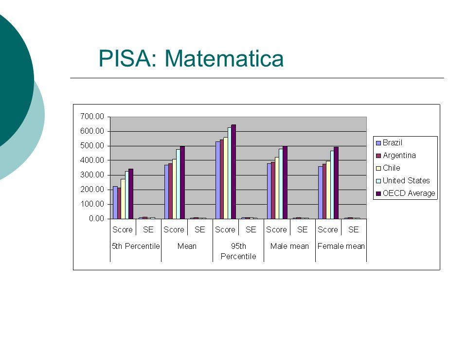 PISA: Matematica