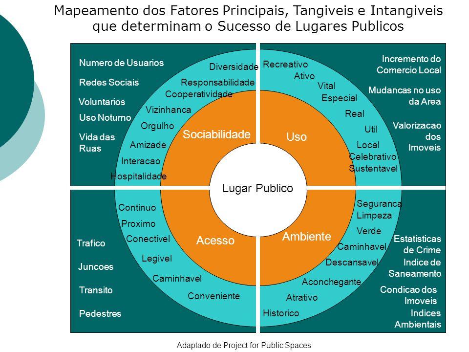 Mapeamento dos Fatores Principais, Tangiveis e Intangiveis que determinam o Sucesso de Lugares Publicos