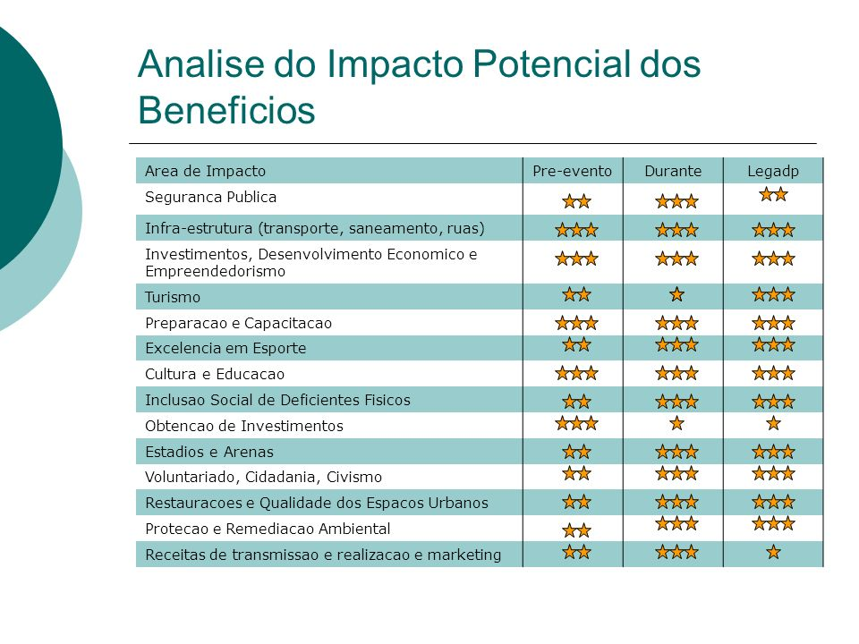 Analise do Impacto Potencial dos Beneficios