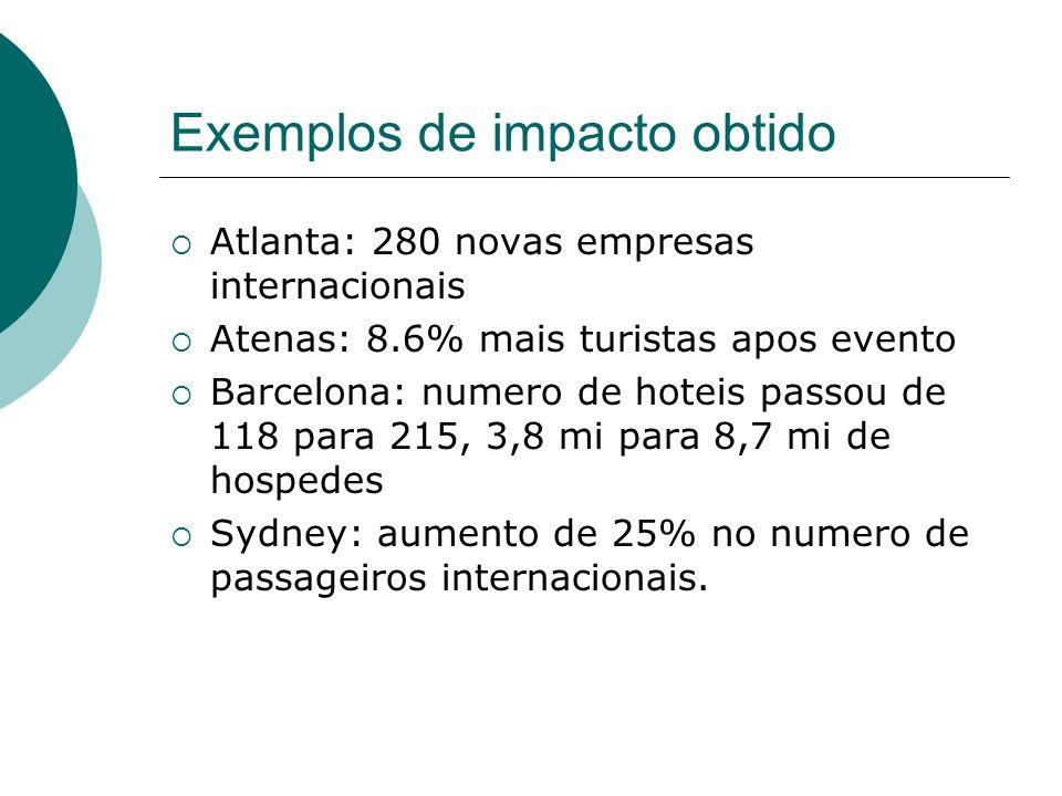 Exemplos de impacto obtido