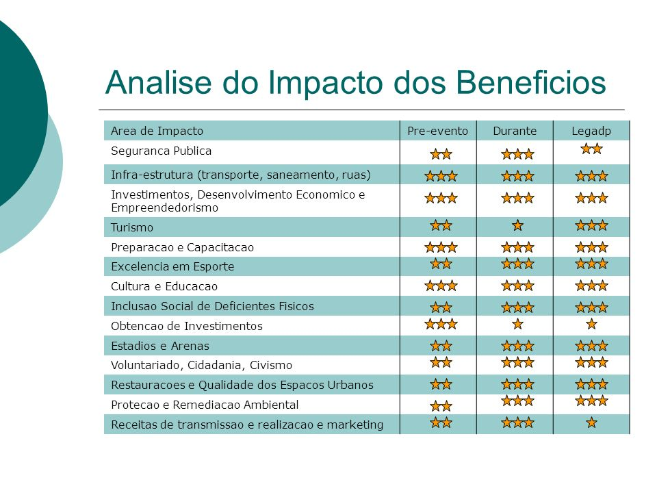 Analise do Impacto dos Beneficios