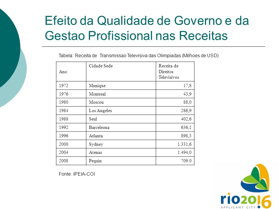 Efeito da Qualidade de Governo e da Gestao Profissional nas Receitas