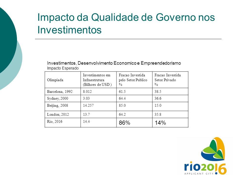 Impacto da Qualidade de Governo nos Investimentos