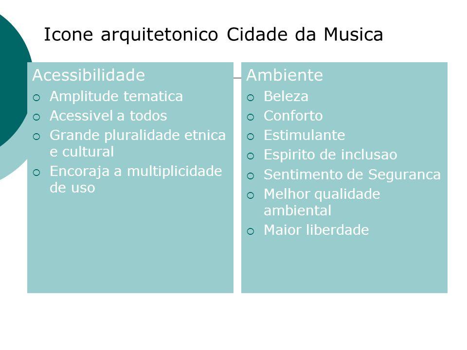 Icone arquitetonico Cidade da Musica