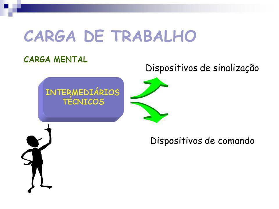 CARGA DE TRABALHO Dispositivos de sinalização Dispositivos de comando