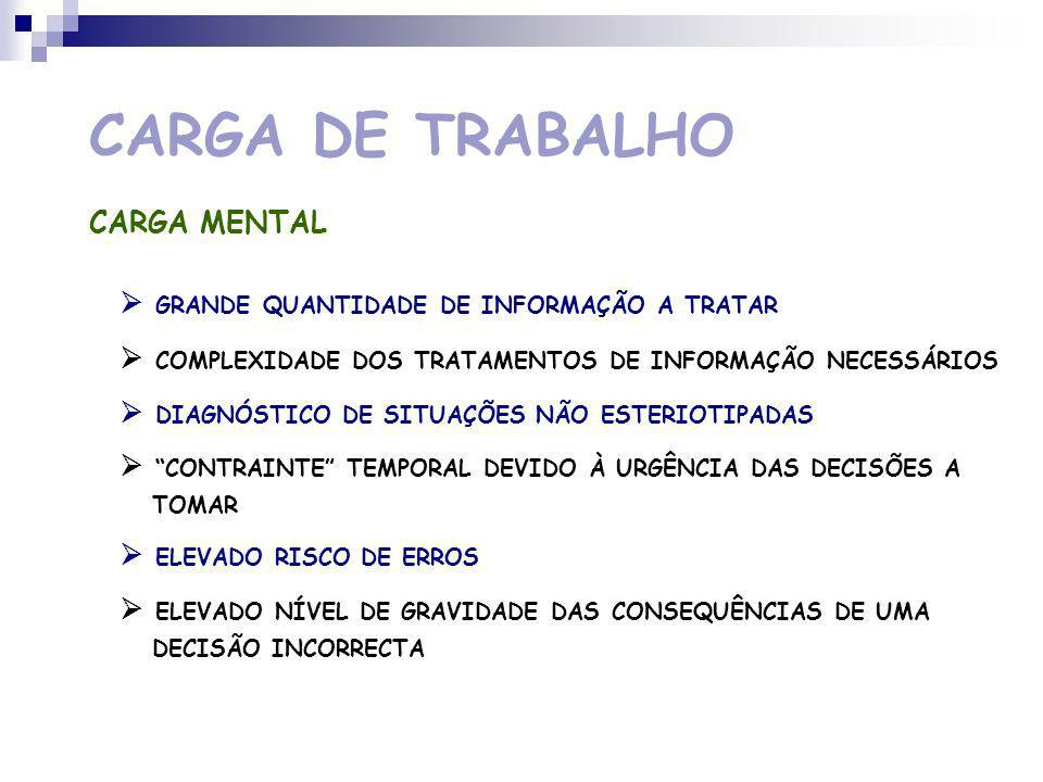 CARGA DE TRABALHO CARGA MENTAL