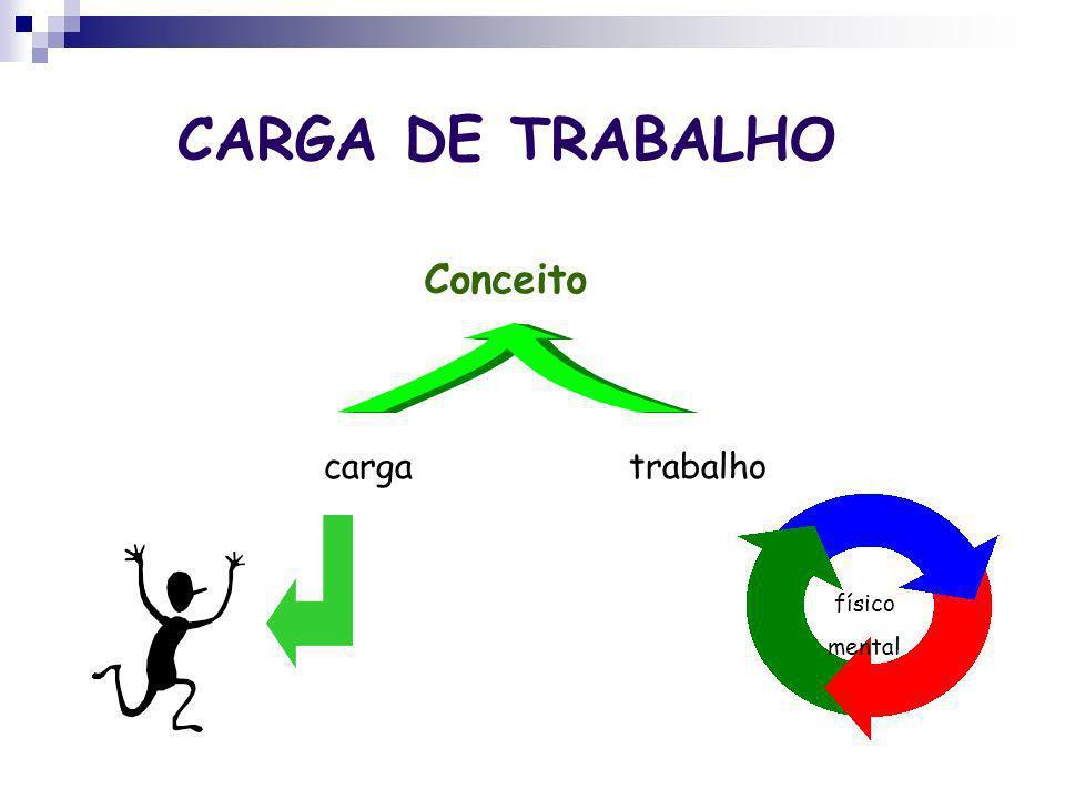 CARGA DE TRABALHO Conceito carga trabalho físico mental