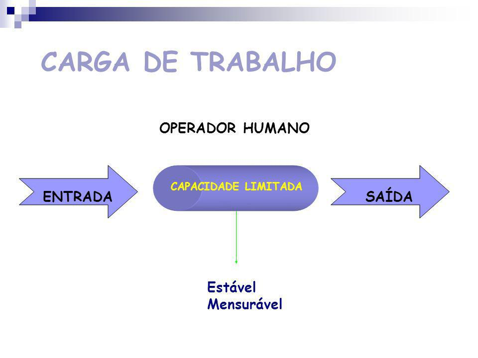 CARGA DE TRABALHO OPERADOR HUMANO ENTRADA SAÍDA Estável Mensurável