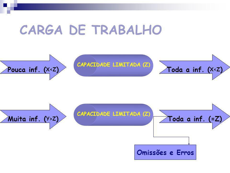CARGA DE TRABALHO Pouca inf. (X<Z) Toda a inf. (X<Z)