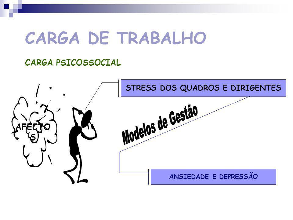 STRESS DOS QUADROS E DIRIGENTES