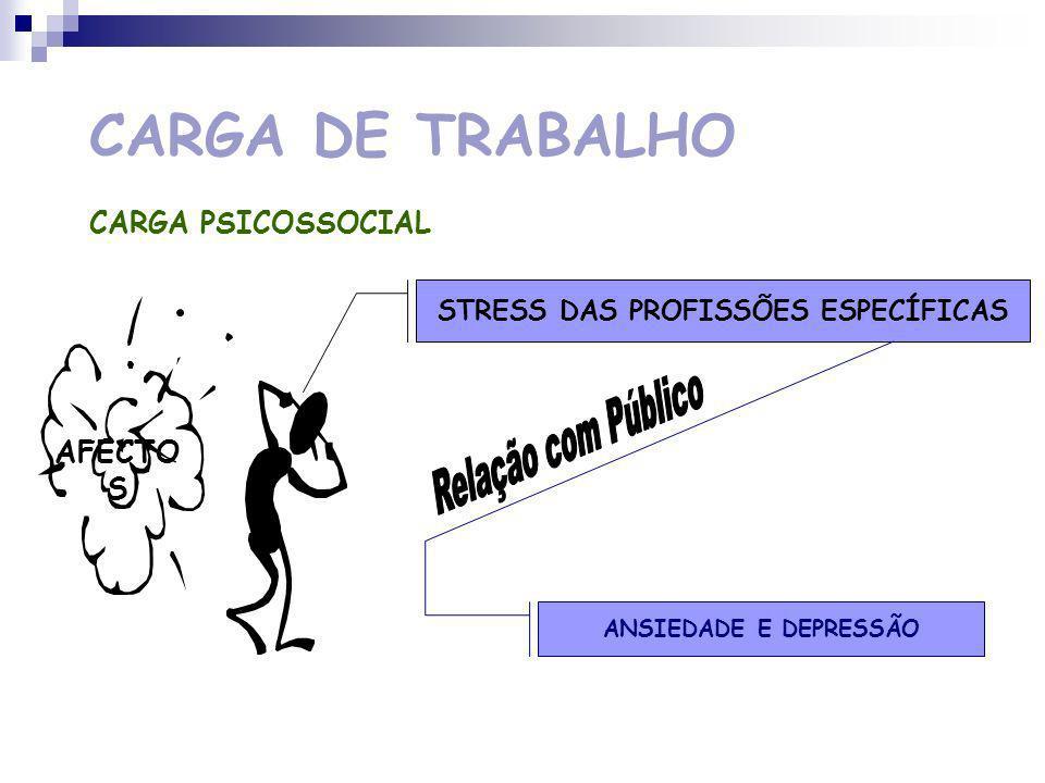 STRESS DAS PROFISSÕES ESPECÍFICAS