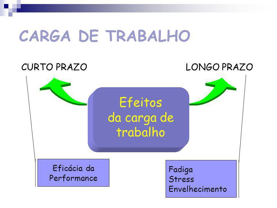CARGA DE TRABALHO Efeitos da carga de trabalho Eficácia da Fadiga