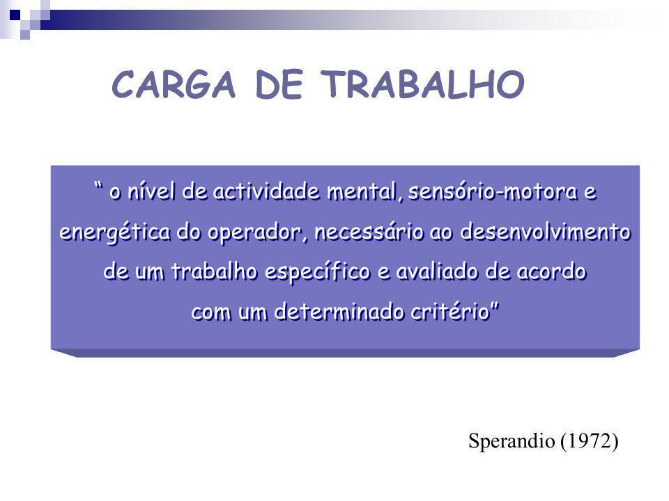 CARGA DE TRABALHO o nível de actividade mental, sensório-motora e
