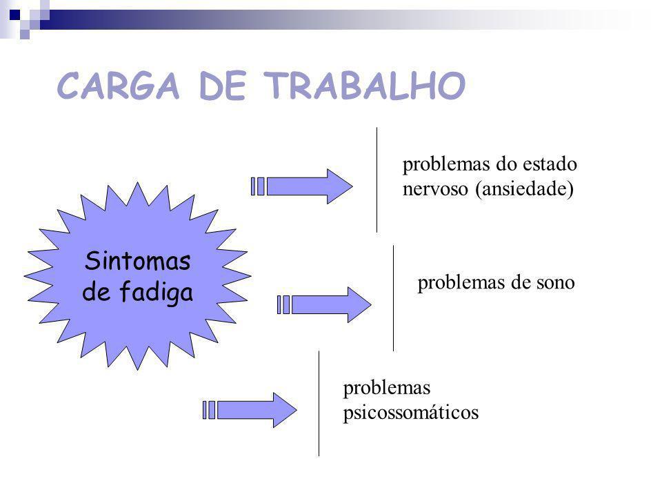 CARGA DE TRABALHO Sintomas de fadiga