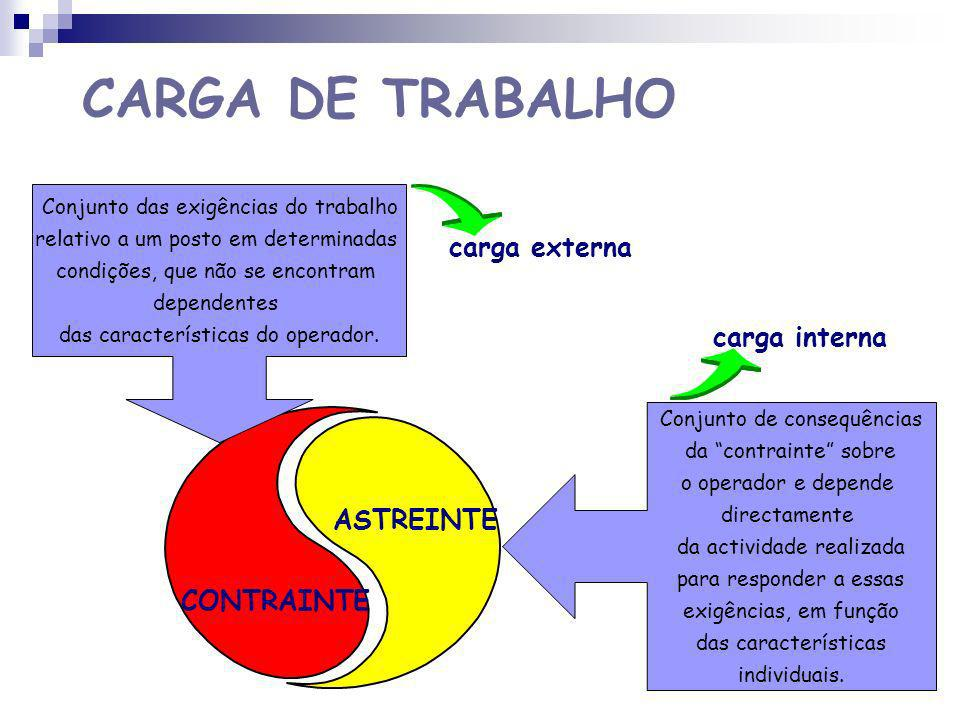 CARGA DE TRABALHO carga externa carga interna ASTREINTE CONTRAINTE