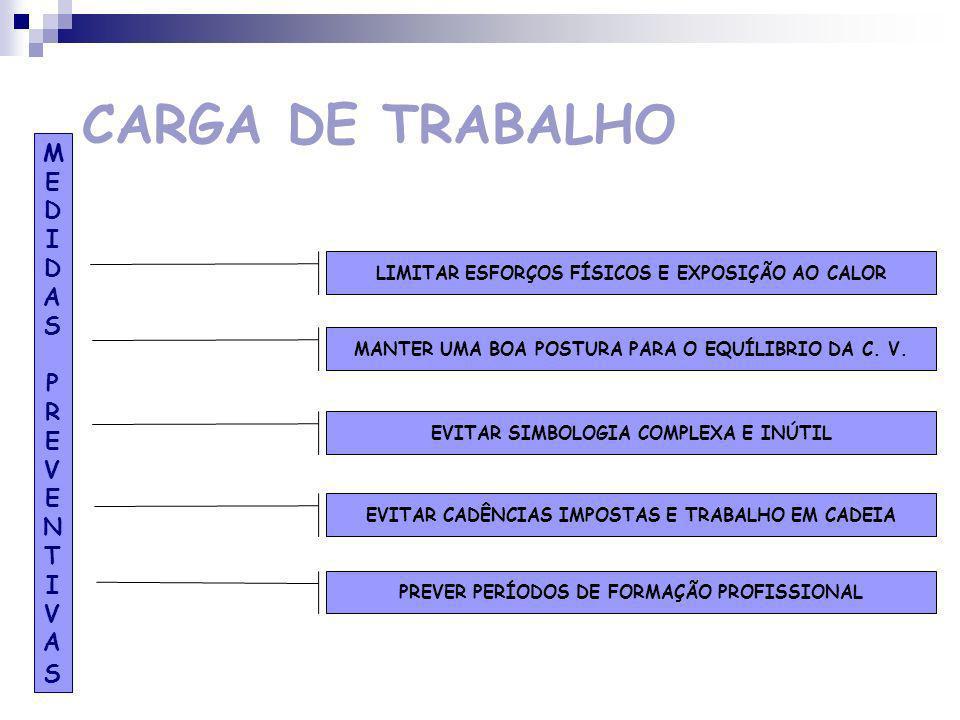 CARGA DE TRABALHO LIMITAR ESFORÇOS FÍSICOS E EXPOSIÇÃO AO CALOR