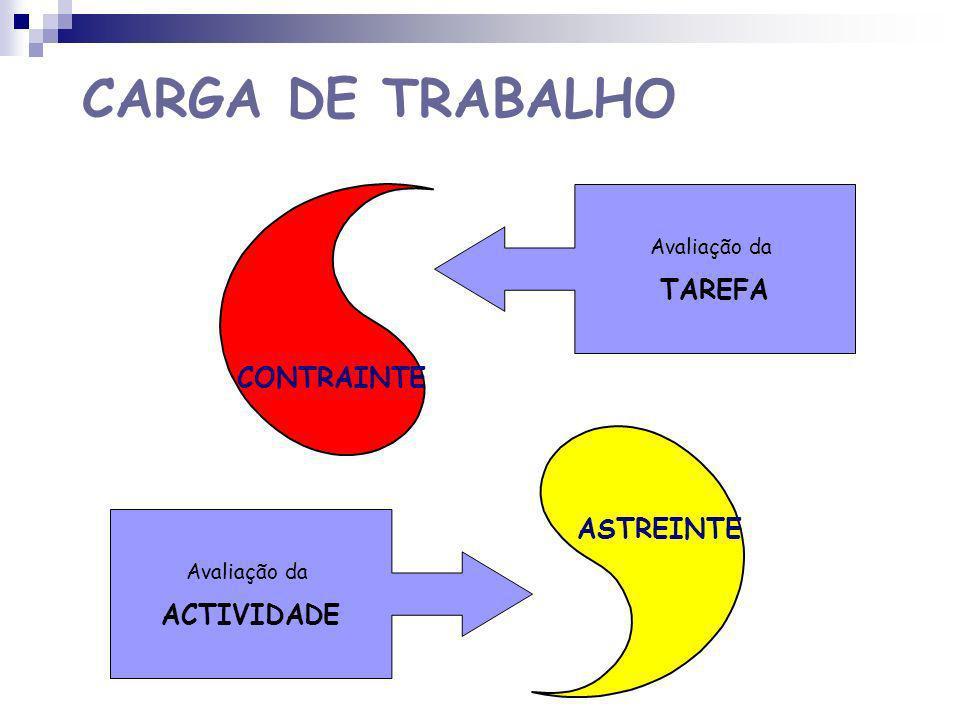CARGA DE TRABALHO TAREFA CONTRAINTE ASTREINTE ACTIVIDADE Avaliação da