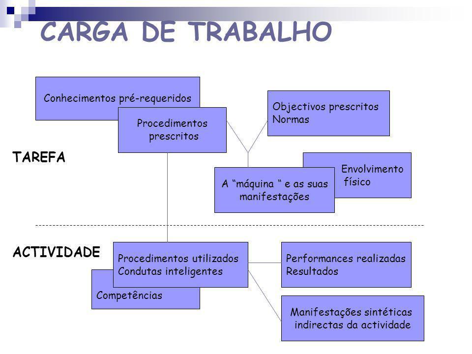 CARGA DE TRABALHO TAREFA ACTIVIDADE Conhecimentos pré-requeridos