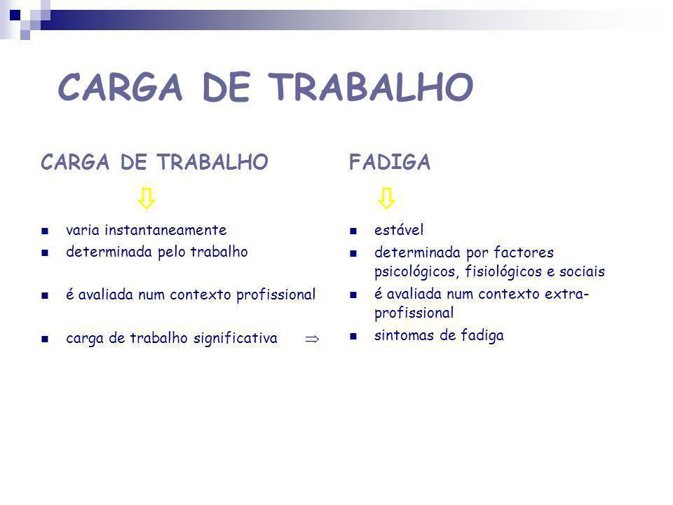 CARGA DE TRABALHO  CARGA DE TRABALHO  FADIGA varia instantaneamente