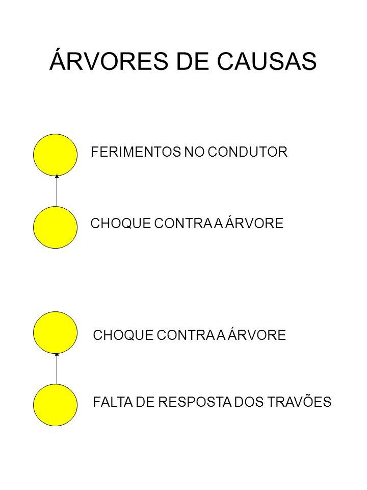 ÁRVORES DE CAUSAS FERIMENTOS NO CONDUTOR CHOQUE CONTRA A ÁRVORE
