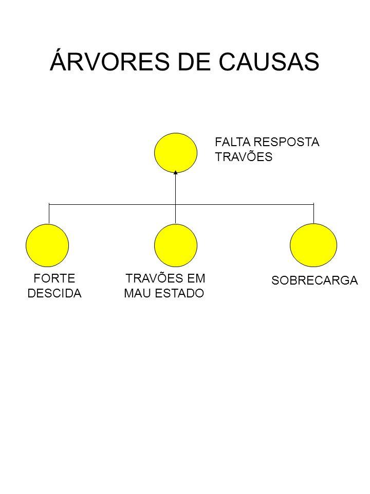 ÁRVORES DE CAUSAS FALTA RESPOSTA TRAVÕES FORTE DESCIDA TRAVÕES EM