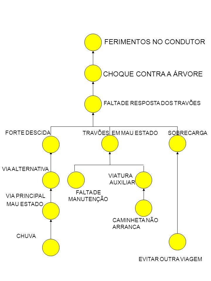 FERIMENTOS NO CONDUTOR