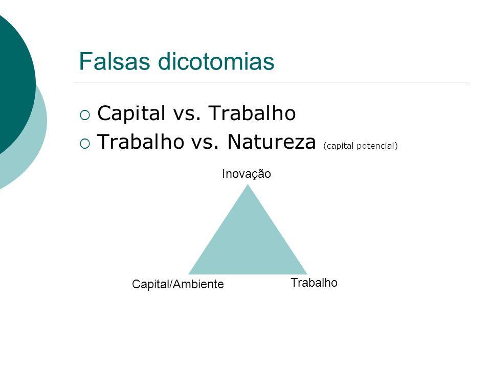 Falsas dicotomias Capital vs. Trabalho