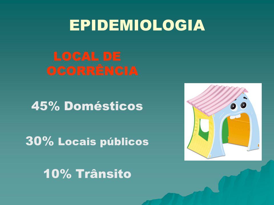 EPIDEMIOLOGIA LOCAL DE OCORRÊNCIA 45% Domésticos 30% Locais públicos