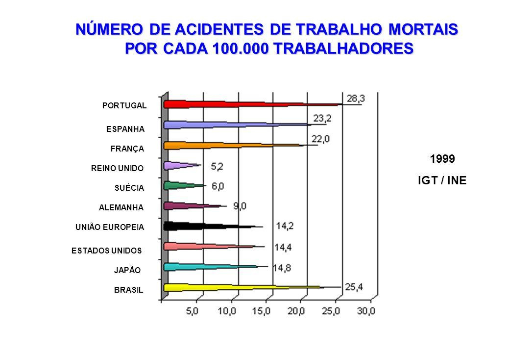 NÚMERO DE ACIDENTES DE TRABALHO MORTAIS POR CADA 100.000 TRABALHADORES