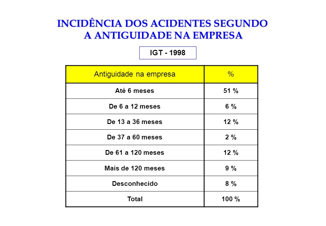 INCIDÊNCIA DOS ACIDENTES SEGUNDO A ANTIGUIDADE NA EMPRESA