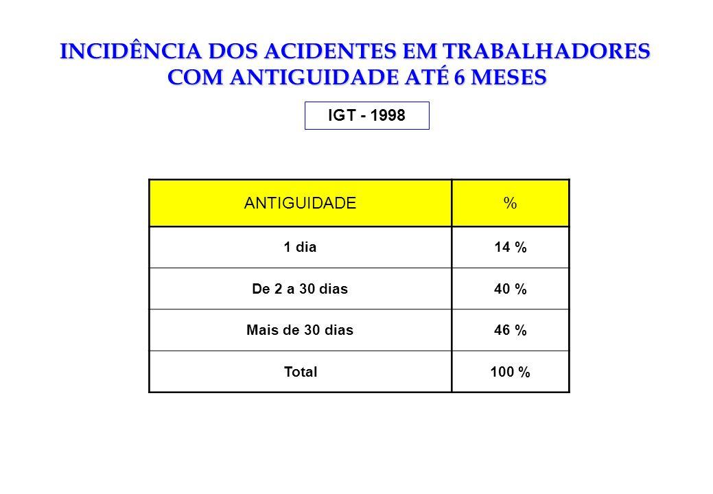 INCIDÊNCIA DOS ACIDENTES EM TRABALHADORES COM ANTIGUIDADE ATÉ 6 MESES