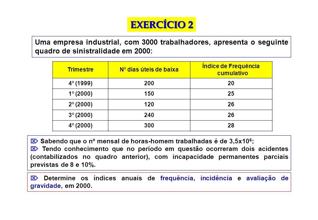 EXERCÍCIO 2 Uma empresa industrial, com 3000 trabalhadores, apresenta o seguinte quadro de sinistralidade em 2000: