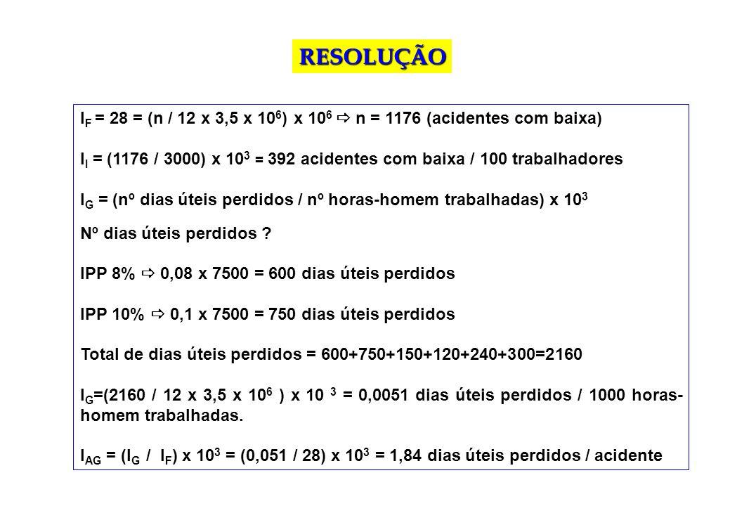 RESOLUÇÃO IF = 28 = (n / 12 x 3,5 x 106) x 106  n = 1176 (acidentes com baixa)