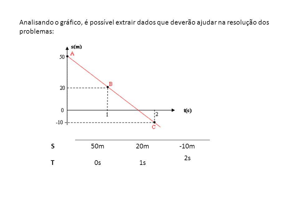 Analisando o gráfico, é possível extrair dados que deverão ajudar na resolução dos problemas: S. 50m.
