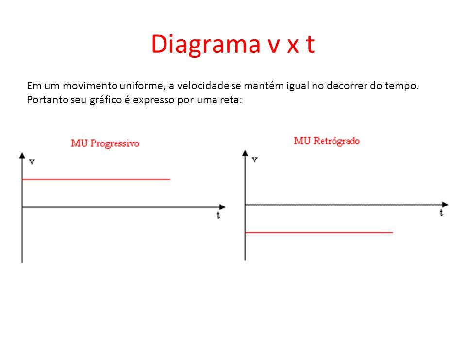 Diagrama v x t Em um movimento uniforme, a velocidade se mantém igual no decorrer do tempo.