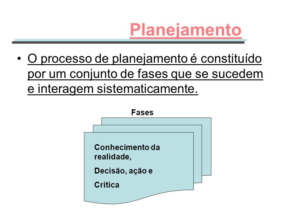 Planejamento O processo de planejamento é constituído por um conjunto de fases que se sucedem e interagem sistematicamente.