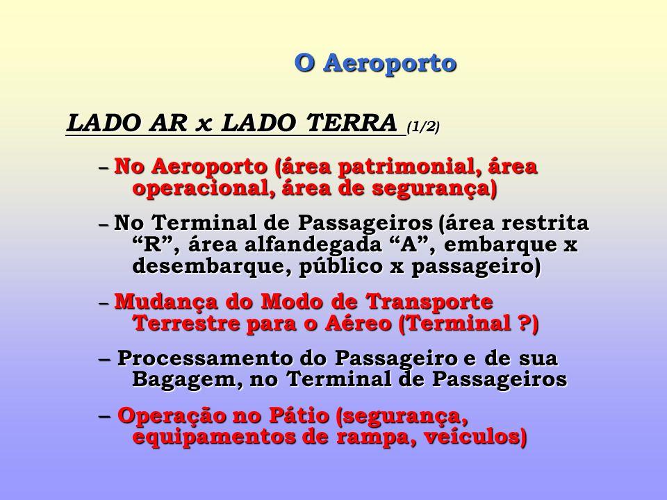 O Aeroporto LADO AR x LADO TERRA (1/2)
