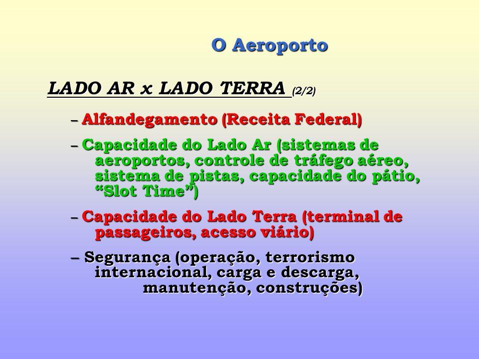 O Aeroporto LADO AR x LADO TERRA (2/2)