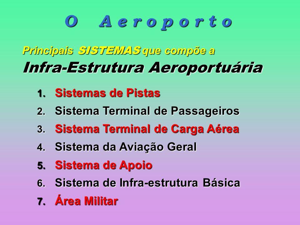 O A e r o p o r t o Infra-Estrutura Aeroportuária
